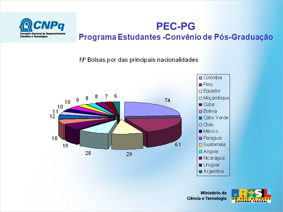 PEC-PG Programa Estudantes -Convênio de Pós-Graduação