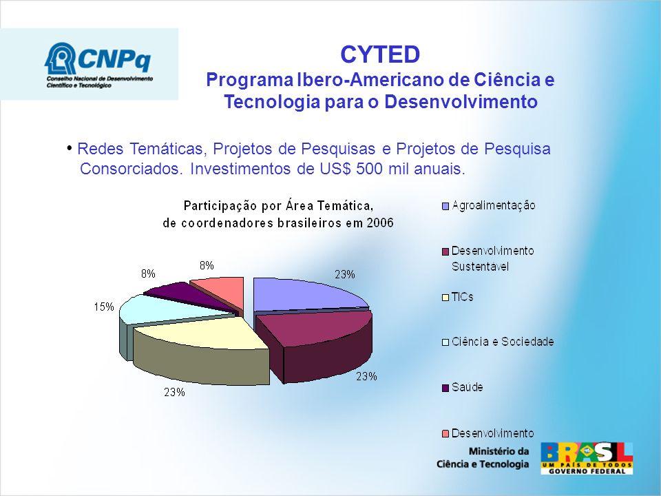 CYTED Programa Ibero-Americano de Ciência e Tecnologia para o Desenvolvimento Redes Temáticas, Projetos de Pesquisas e Projetos de Pesquisa Consorciados.