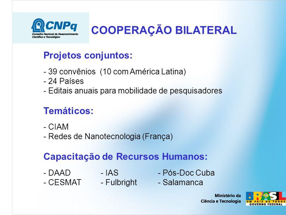 Projetos conjuntos Temáticos Capacitação de Recursos Humanos 39 convênios (10 com América Latina) 24 Países Editais anuais para mobilidade de pesquisadores CIAM Redes de Nanotecnologia (França) DAADOxford IASSalamanca CESMATPos-Doc Cuba Fulbright GOVERNO FEDERAL Ministério da Ciência e Tecnologia Cooperação Bilateral Projetos conjuntos: - 39 convênios (10 com América Latina) - 24 Países - Editais anuais para mobilidade de pesquisadores Temáticos: - CIAM - Redes de Nanotecnologia (França) Capacitação de Recursos Humanos: - DAAD- IAS - Pós-Doc Cuba - CESMAT - Fulbright - Salamanca COOPERAÇÃO BILATERAL