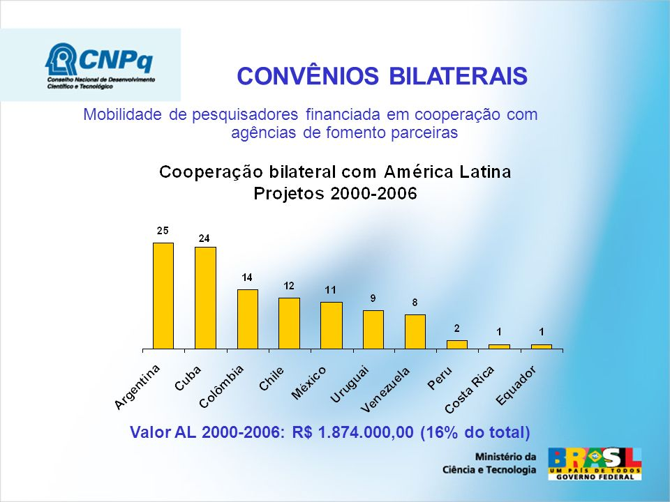 CONVÊNIOS BILATERAIS Mobilidade de pesquisadores financiada em cooperação com agências de fomento parceiras Valor AL 2000-2006: R$ 1.874.000,00 (16% do total)
