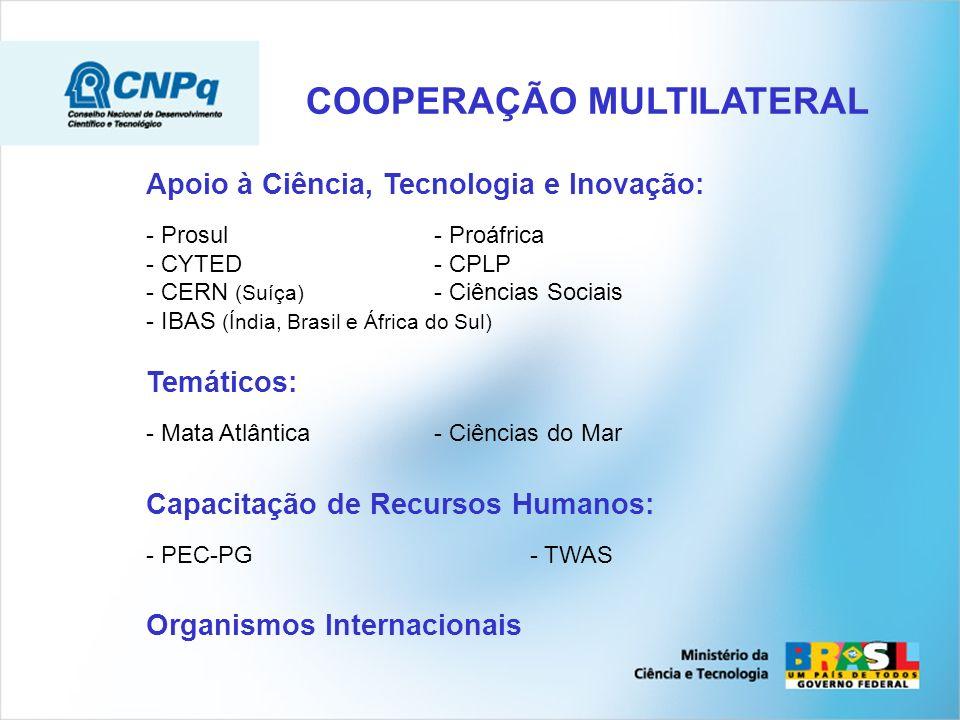 Projetos conjuntos Temáticos Capacitação de Recursos Humanos 39 convênios (10 com América Latina) 24 Países Editais anuais para mobilidade de pesquisadores CIAM Redes de Nanotecnologia (França) DAADOxford IASSalamanca CESMATPos-Doc Cuba Fulbright GOVERNO FEDERAL Ministério da Ciência e Tecnologia Cooperação Bilateral Apoio à Ciência, Tecnologia e Inovação: - Prosul- Proáfrica - CYTED- CPLP - CERN (Suíça) - Ciências Sociais - IBAS (Índia, Brasil e África do Sul) Temáticos: - Mata Atlântica- Ciências do Mar Capacitação de Recursos Humanos: - PEC-PG- TWAS Organismos Internacionais COOPERAÇÃO MULTILATERAL