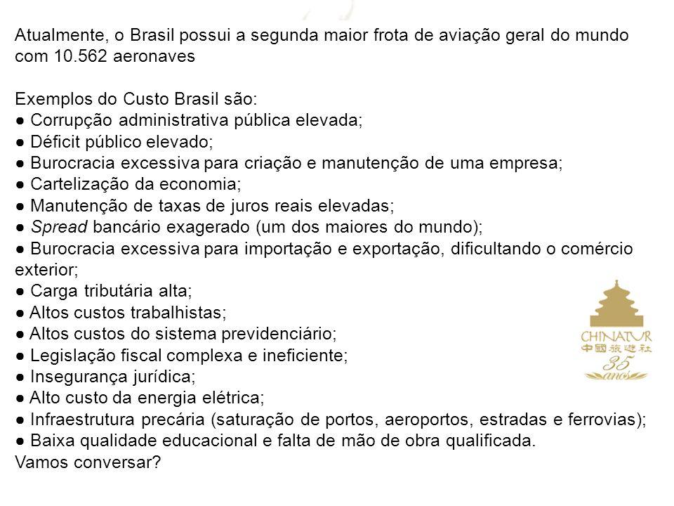 Atualmente, o Brasil possui a segunda maior frota de aviação geral do mundo com 10.562 aeronaves Exemplos do Custo Brasil são: Corrupção administrativ