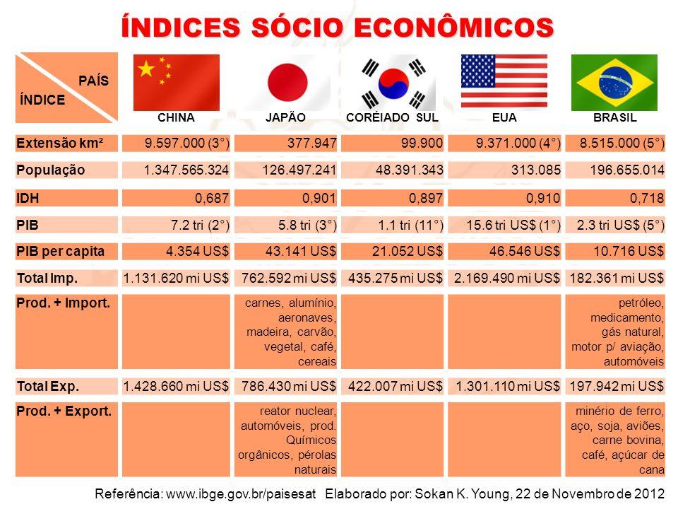 RankingPaís PIB (US$ TRI) 1EUA15,50 2China7,74 3Japão6,13 4Alemanha3,71 5França2,89 6Brasil2,62 7Reino Unido2,60 8Italia2,69 9Russia2,12 10India2,01 11Coreia1,85 10 PAÍSES TOP EM TERMOS DE PIB BRASIL E O MUNDO ASIÁTICO 6° e logo 5° MAIOR ECONOMIA DO MUNDO 5° MAIOR EXTENSÃO DE TERRA MELHOR NATUREZA 200 mio hab 99% de bons Quais são principais característica de um país para DESENVOLVIMENTO SUSTENTÁVEL?