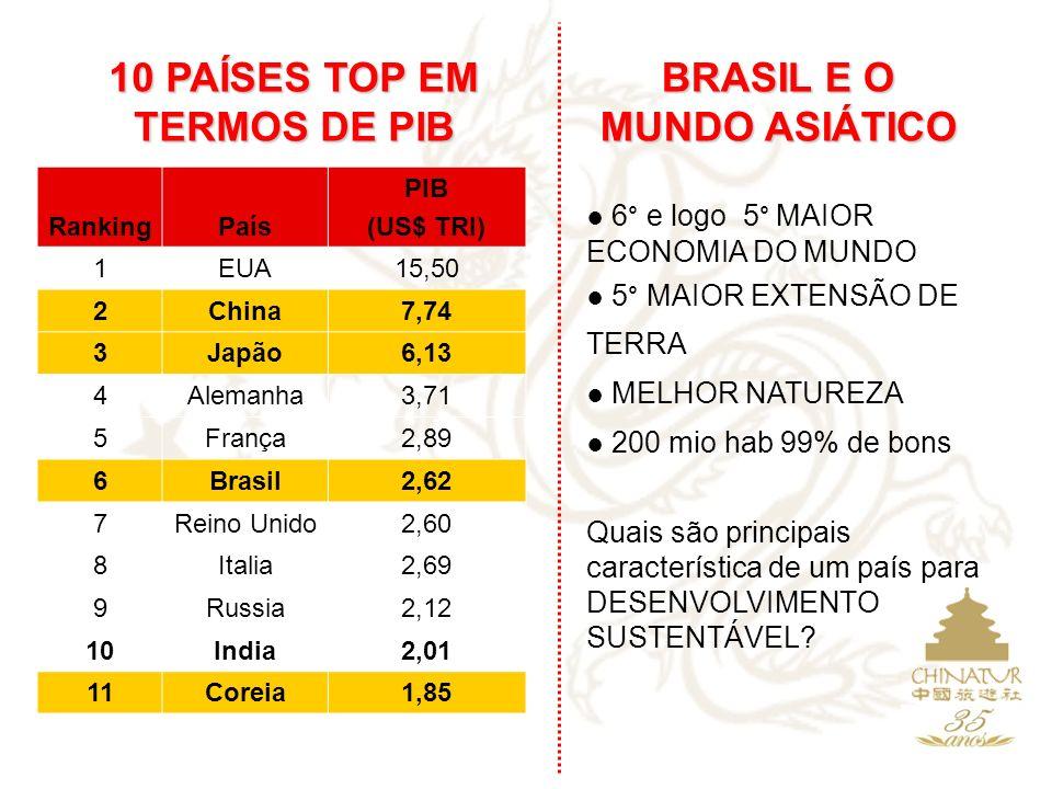 RankingPaís PIB (US$ TRI) 1EUA15,50 2China7,74 3Japão6,13 4Alemanha3,71 5França2,89 6Brasil2,62 7Reino Unido2,60 8Italia2,69 9Russia2,12 10India2,01 1