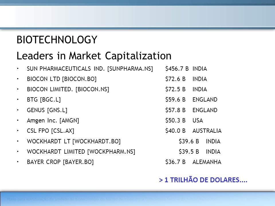 BIOTECHNOLOGY Leaders in Market Capitalization SUN PHARMACEUTICALS IND. [SUNPHARMA.NS]$456.7 BINDIA BIOCON LTD [BIOCON.BO]$72.6 BINDIA BIOCON LIMITED.