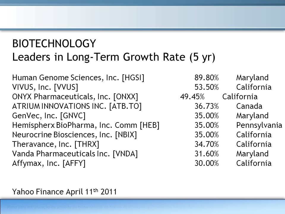 BIOTECHNOLOGY Leaders in Long-Term Growth Rate (5 yr) Human Genome Sciences, Inc. [HGSI]89.80%Maryland VIVUS, Inc. [VVUS]53.50%California ONYX Pharmac