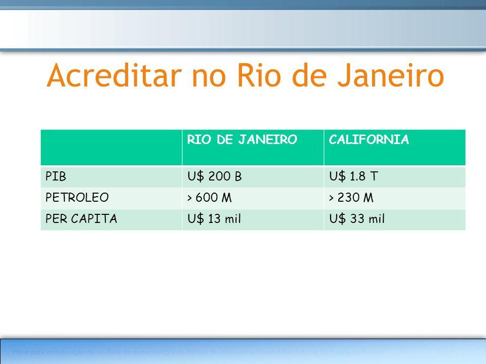 Acreditar no Rio de Janeiro RIO DE JANEIROCALIFORNIA PIBU$ 200 BU$ 1.8 T PETROLEO> 600 M> 230 M PER CAPITAU$ 13 milU$ 33 mil