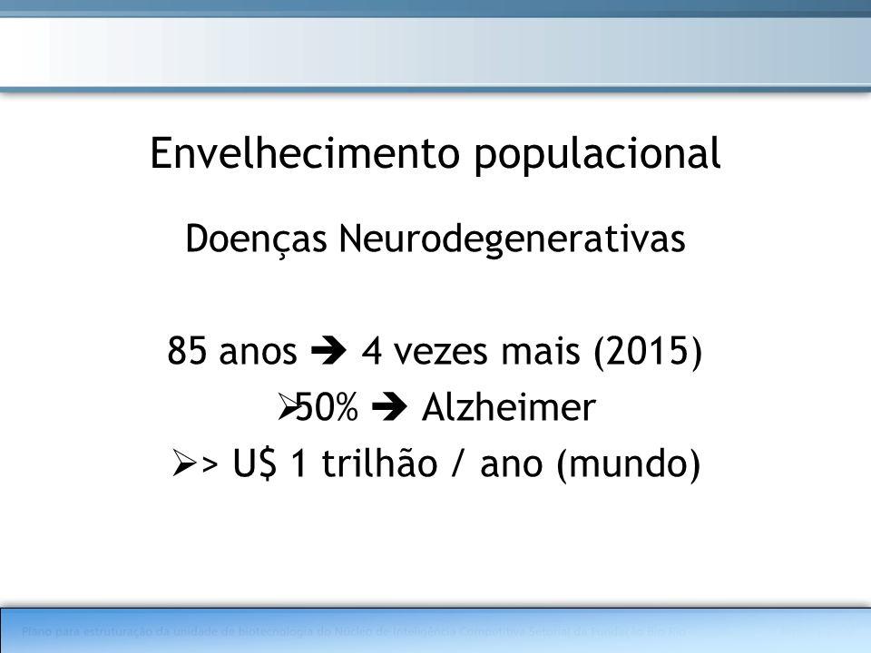 Envelhecimento populacional Doenças Neurodegenerativas 85 anos 4 vezes mais (2015) 50% Alzheimer > U$ 1 trilhão / ano (mundo)