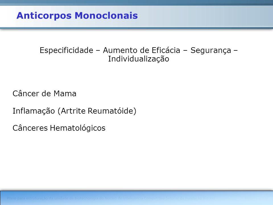 Anticorpos Monoclonais Especificidade – Aumento de Eficácia – Segurança – Individualização Câncer de Mama Inflamação (Artrite Reumatóide) Cânceres Hematológicos