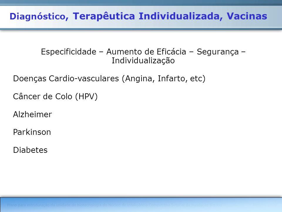 Diagnóstico, Terapêutica Individualizada, Vacinas Especificidade – Aumento de Eficácia – Segurança – Individualização Doenças Cardio-vasculares (Angina, Infarto, etc) Câncer de Colo (HPV) Alzheimer Parkinson Diabetes