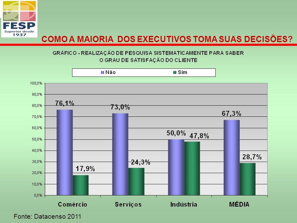 Fonte: Datacenso 2011 COMO A MAIORIA DOS EXECUTIVOS TOMA SUAS DECISÕES