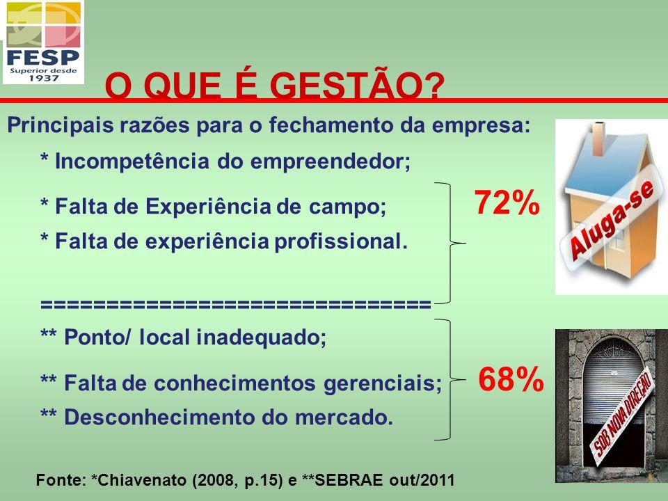 Principais razões para o fechamento da empresa: * Incompetência do empreendedor; * Falta de Experiência de campo; 72% * Falta de experiência profissional.