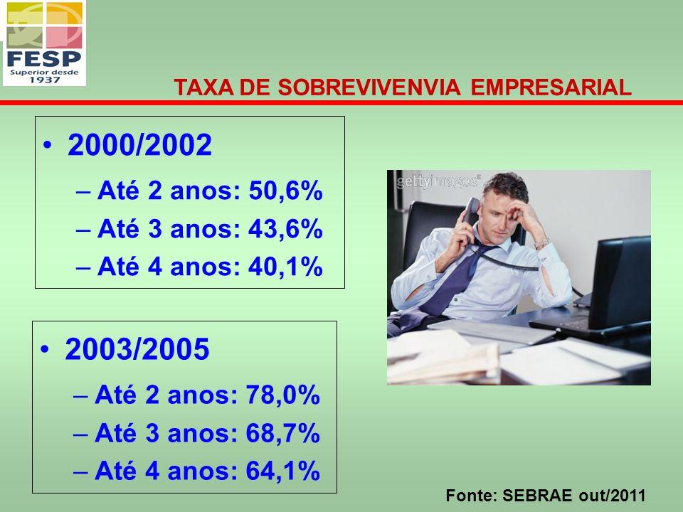 2000/2002 –Até 2 anos: 50,6% –Até 3 anos: 43,6% –Até 4 anos: 40,1% TAXA DE SOBREVIVENVIA EMPRESARIAL Fonte: SEBRAE out/2011 2003/2005 –Até 2 anos: 78,0% –Até 3 anos: 68,7% –Até 4 anos: 64,1%