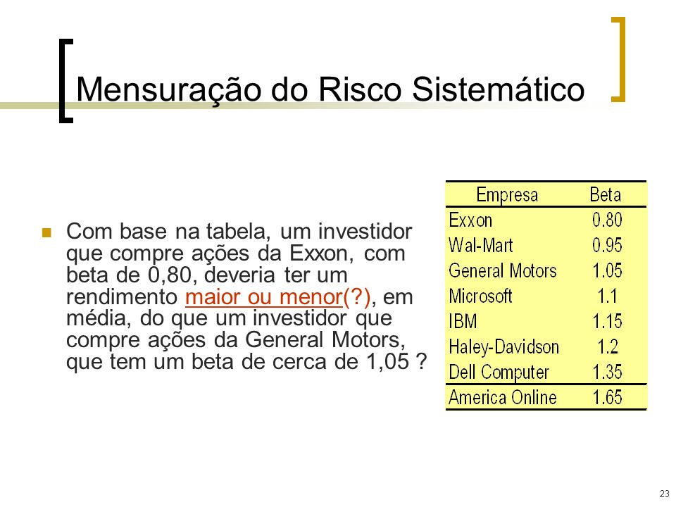 23 Mensuração do Risco Sistemático Com base na tabela, um investidor que compre ações da Exxon, com beta de 0,80, deveria ter um rendimento maior ou m