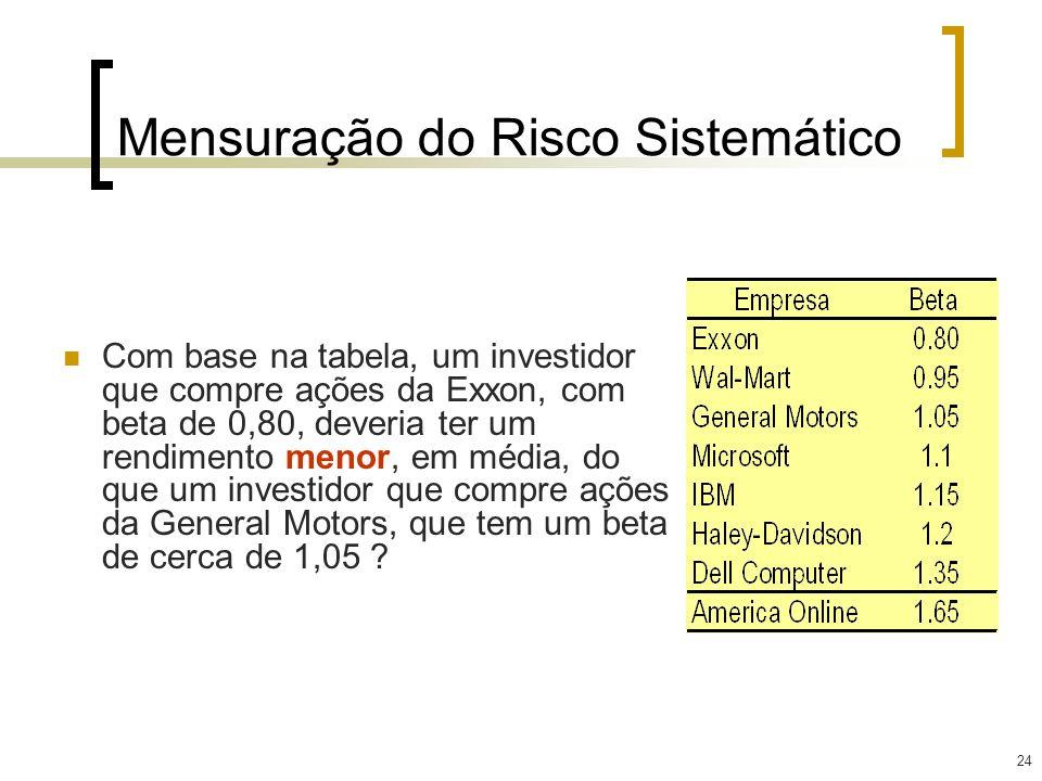 24 Mensuração do Risco Sistemático Com base na tabela, um investidor que compre ações da Exxon, com beta de 0,80, deveria ter um rendimento menor, em