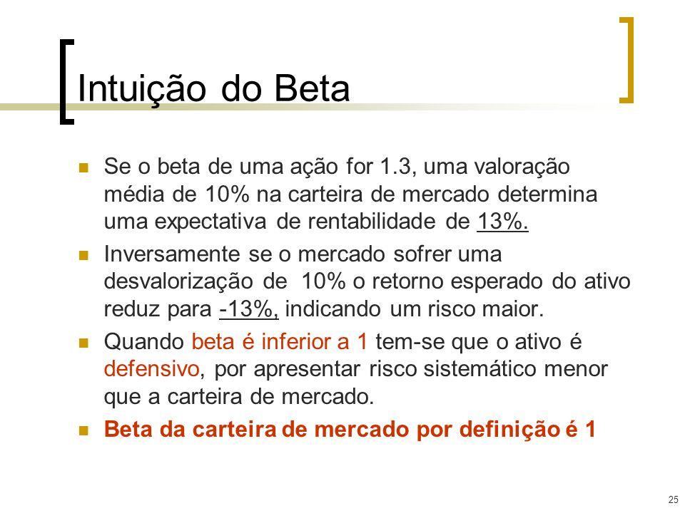 25 Intuição do Beta Se o beta de uma ação for 1.3, uma valoração média de 10% na carteira de mercado determina uma expectativa de rentabilidade de 13%