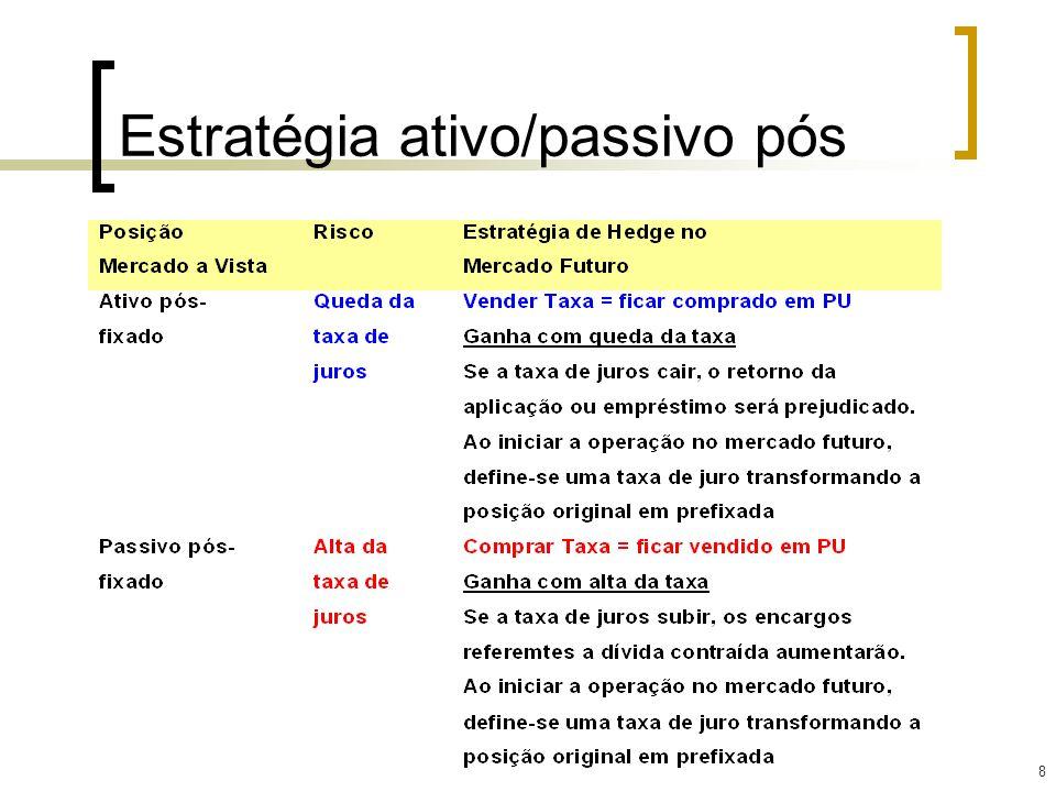 29 Futuro de Ibovespa No mercado futuro de IBOVESPA, negocia- se o índice de ações da Bolsa de Valores de São Paulo.