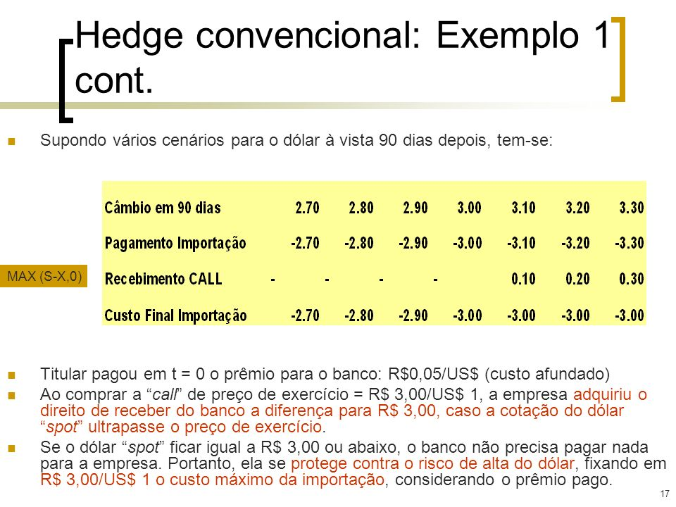 17 Hedge convencional: Exemplo 1 cont. Supondo vários cenários para o dólar à vista 90 dias depois, tem-se: Titular pagou em t = 0 o prêmio para o ban