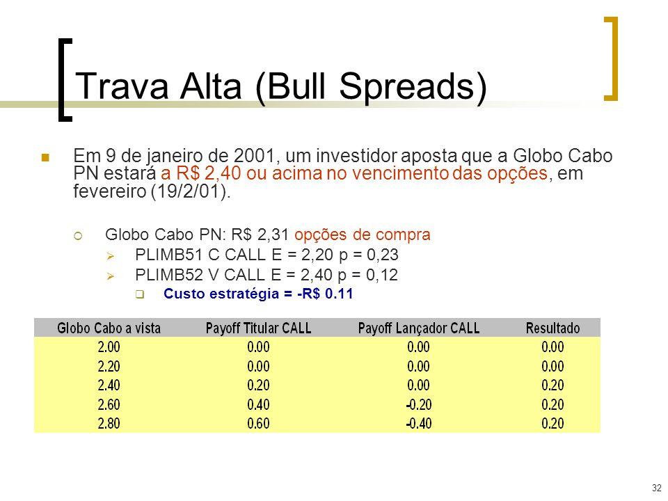 32 Em 9 de janeiro de 2001, um investidor aposta que a Globo Cabo PN estará a R$ 2,40 ou acima no vencimento das opções, em fevereiro (19/2/01). Globo