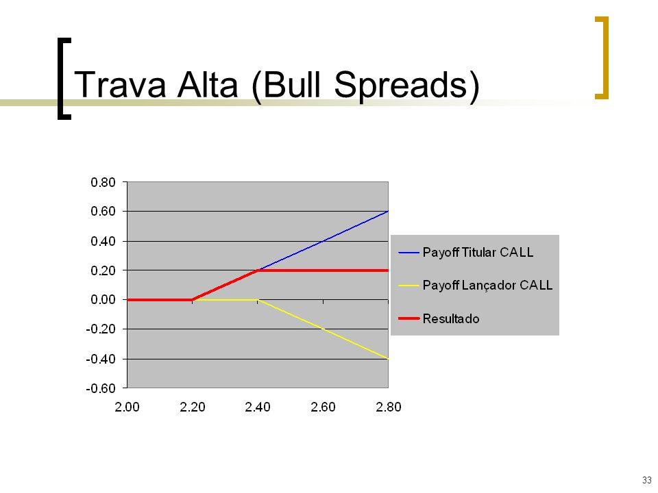 33 Trava Alta (Bull Spreads)
