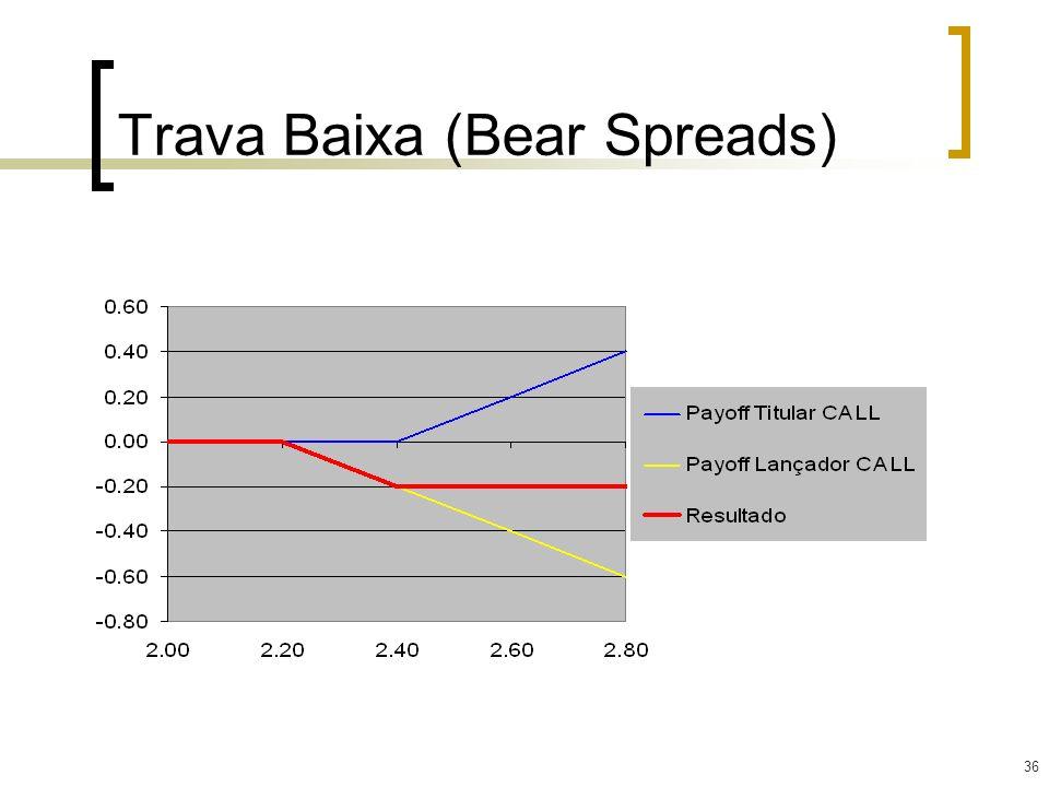 36 Trava Baixa (Bear Spreads)