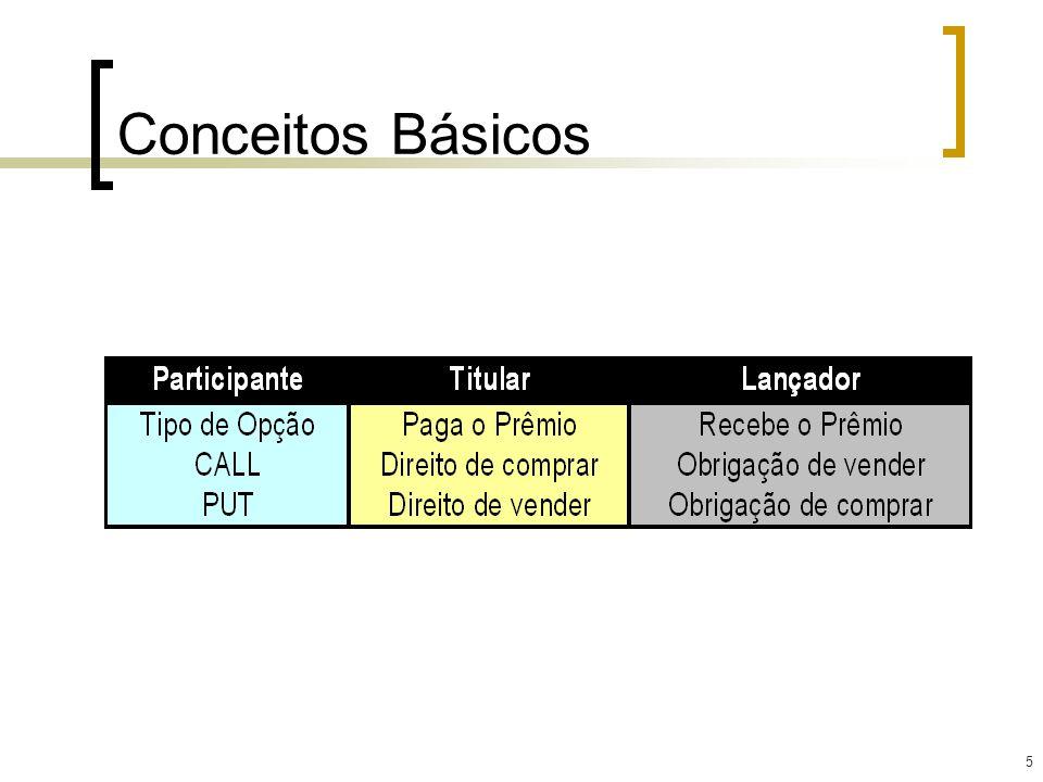 16 Hedge convencional: Exemplo 1 Uma empresa brasileira contratou uma importação de US$ 2 milhões para pagamento em 90 dias corridos.
