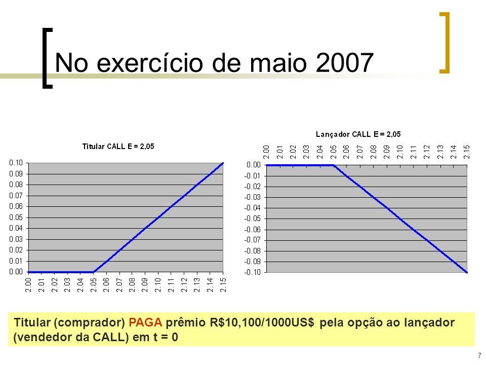 28 Ao comprar a put de preço de exercício = R$ 3,00/US$ 1, a empresa adquiriu o direito de receber do banco a diferença para R$ 3,00, caso a cotação do dólar à vista caia abaixo do preço de exercício.