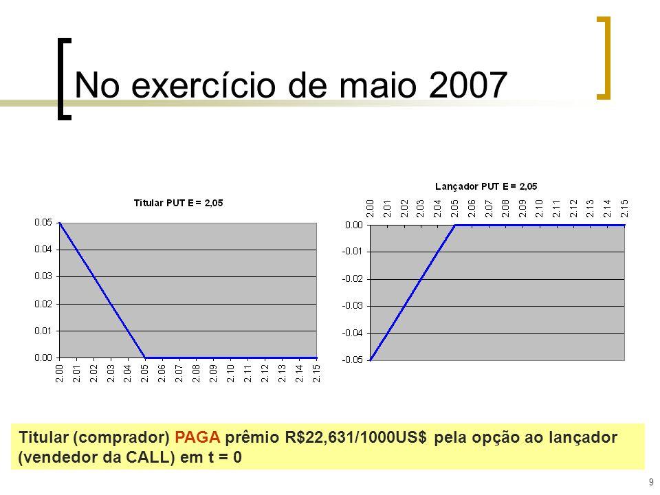 9 No exercício de maio 2007 Titular (comprador) PAGA prêmio R$22,631/1000US$ pela opção ao lançador (vendedor da CALL) em t = 0
