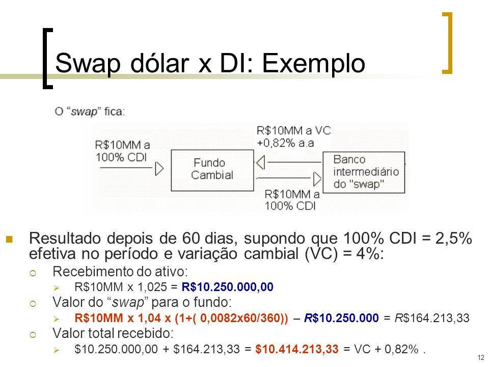 12 Swap dólar x DI: Exemplo Resultado depois de 60 dias, supondo que 100% CDI = 2,5% efetiva no período e variação cambial (VC) = 4%: Recebimento do a