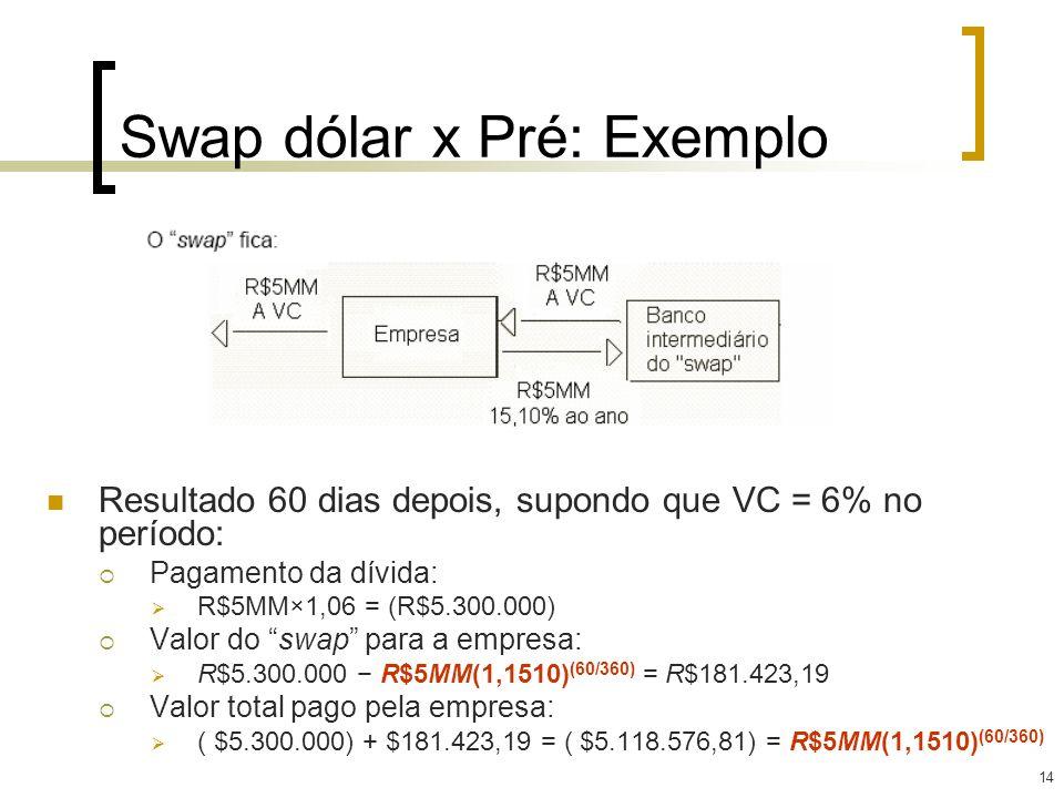 14 Swap dólar x Pré: Exemplo Resultado 60 dias depois, supondo que VC = 6% no período: Pagamento da dívida: R$5MM×1,06 = (R$5.300.000) Valor do swap p