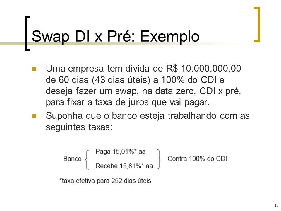 15 Swap DI x Pré: Exemplo Uma empresa tem dívida de R$ 10.000.000,00 de 60 dias (43 dias úteis) a 100% do CDI e deseja fazer um swap, na data zero, CD