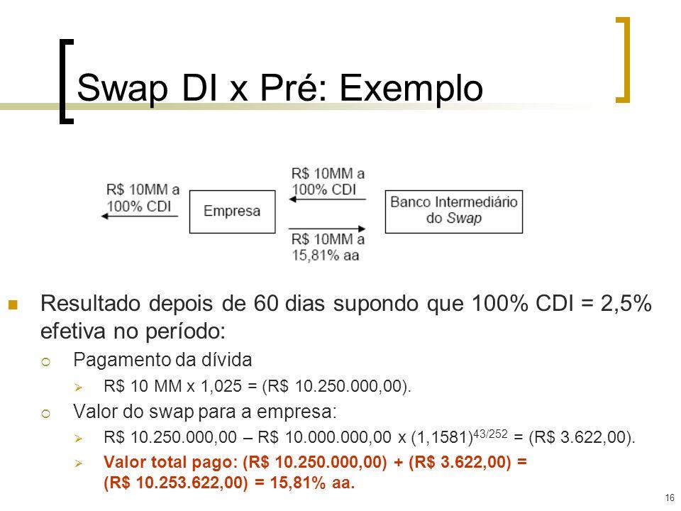 16 Swap DI x Pré: Exemplo Resultado depois de 60 dias supondo que 100% CDI = 2,5% efetiva no período: Pagamento da dívida R$ 10 MM x 1,025 = (R$ 10.25