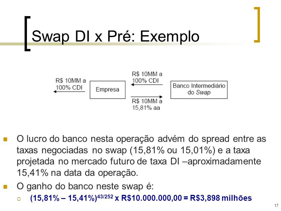 17 Swap DI x Pré: Exemplo O lucro do banco nesta operação advém do spread entre as taxas negociadas no swap (15,81% ou 15,01%) e a taxa projetada no m
