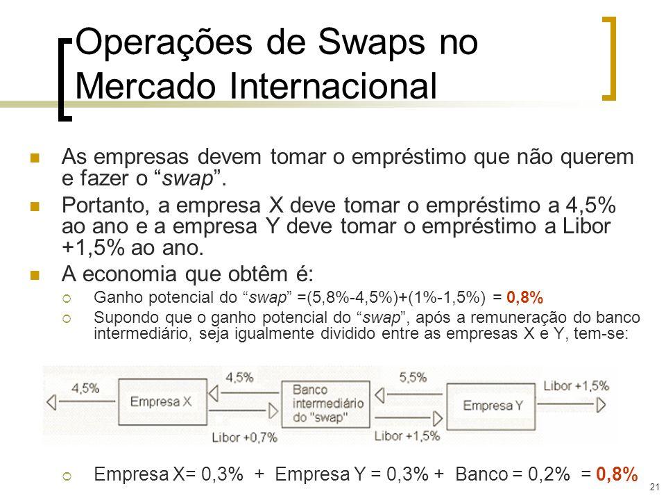 21 Operações de Swaps no Mercado Internacional As empresas devem tomar o empréstimo que não querem e fazer o swap. Portanto, a empresa X deve tomar o