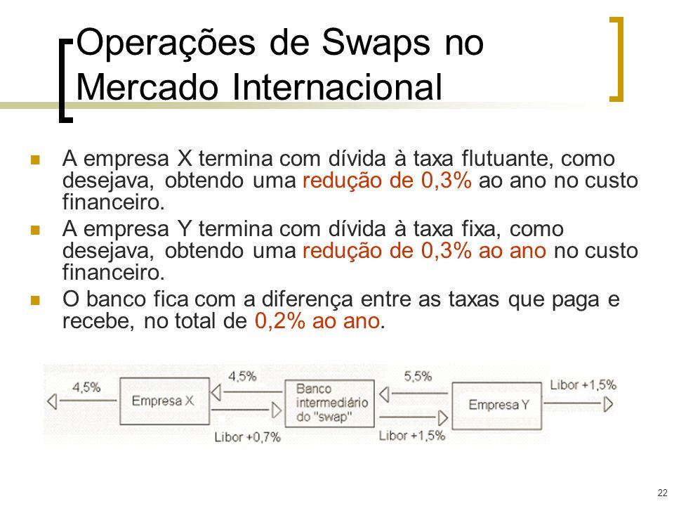 22 Operações de Swaps no Mercado Internacional A empresa X termina com dívida à taxa flutuante, como desejava, obtendo uma redução de 0,3% ao ano no c