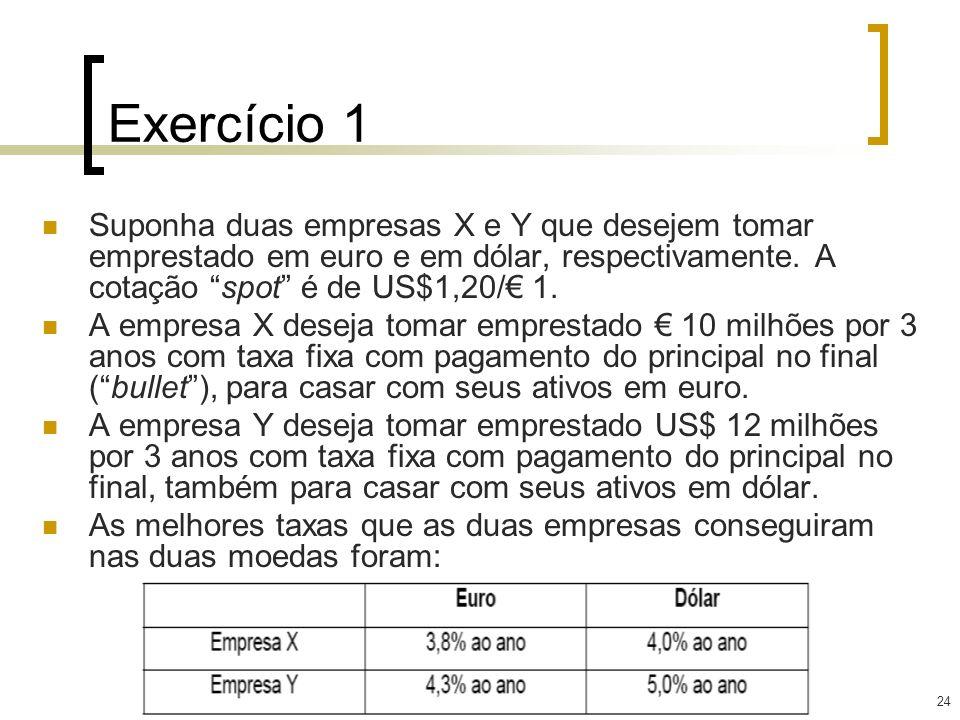 24 Exercício 1 Suponha duas empresas X e Y que desejem tomar emprestado em euro e em dólar, respectivamente. A cotação spot é de US$1,20/ 1. A empresa