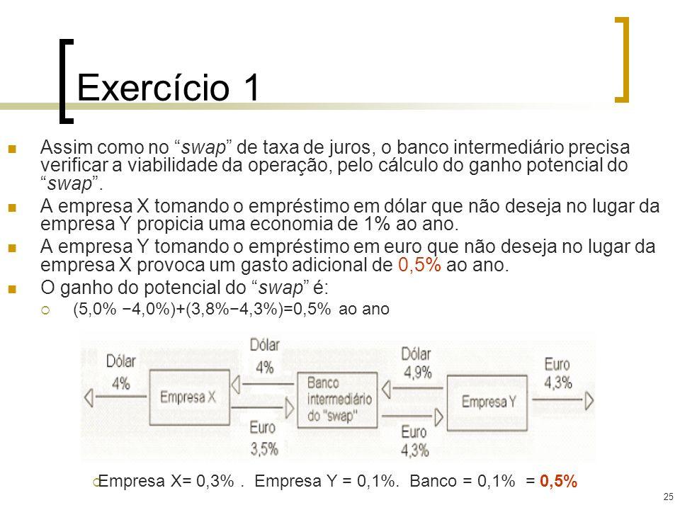 25 Exercício 1 Assim como no swap de taxa de juros, o banco intermediário precisa verificar a viabilidade da operação, pelo cálculo do ganho potencial