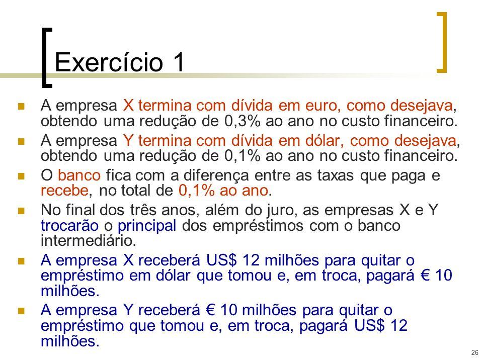 26 Exercício 1 A empresa X termina com dívida em euro, como desejava, obtendo uma redução de 0,3% ao ano no custo financeiro. A empresa Y termina com