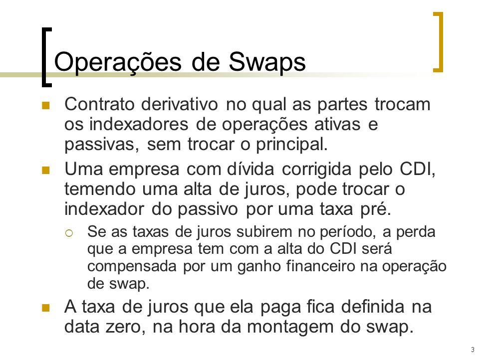 14 Swap dólar x Pré: Exemplo Resultado 60 dias depois, supondo que VC = 6% no período: Pagamento da dívida: R$5MM×1,06 = (R$5.300.000) Valor do swap para a empresa: R$5.300.000 R$5MM(1,1510) (60/360) = R$181.423,19 Valor total pago pela empresa: ( $5.300.000) + $181.423,19 = ( $5.118.576,81) = R$5MM(1,1510) (60/360)