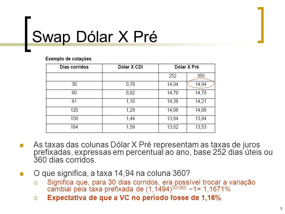 10 Swap DI X Pré As taxas das colunas DI X Pré representam as taxas de juros prefixadas, expressas em percentual ao ano, base 252 dias úteis ou 360 dias corridos.