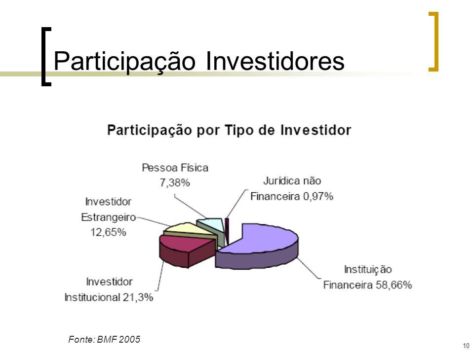 10 Participação Investidores Fonte: BMF 2005