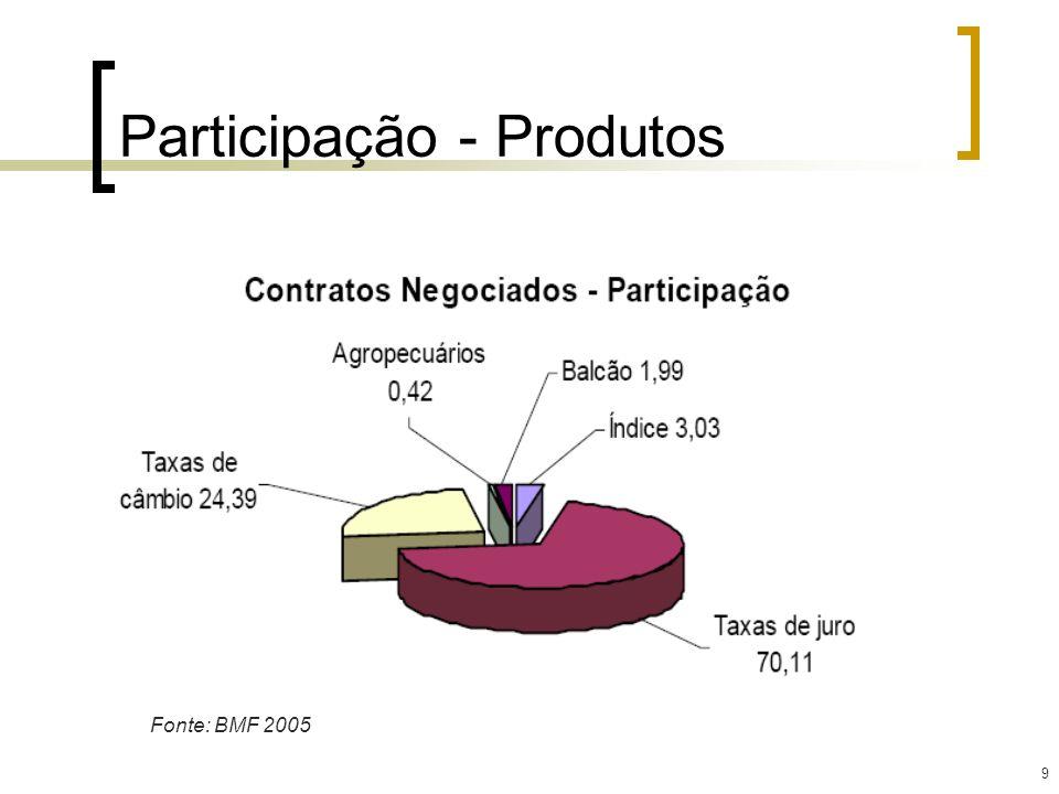 9 Participação - Produtos Fonte: BMF 2005