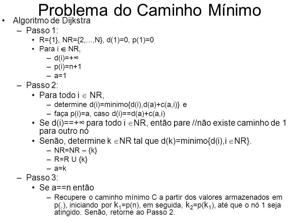 Problema do Caminho Mínimo Algoritmo de Dijkstra –Passo 1: R={1}, NR={2,...,N}, d(1)=0, p(1)=0 Para i NR, –d(i)=+ –p(i)=n+1 –a=1 –Passo 2: Para todo i