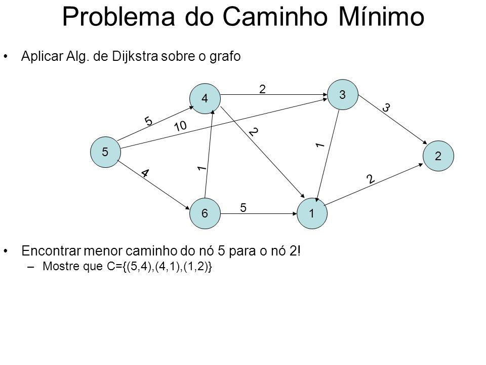 Problema do Caminho Mínimo Aplicar Alg. de Dijkstra sobre o grafo Encontrar menor caminho do nó 5 para o nó 2! –Mostre que C={(5,4),(4,1),(1,2)} 5 4 6