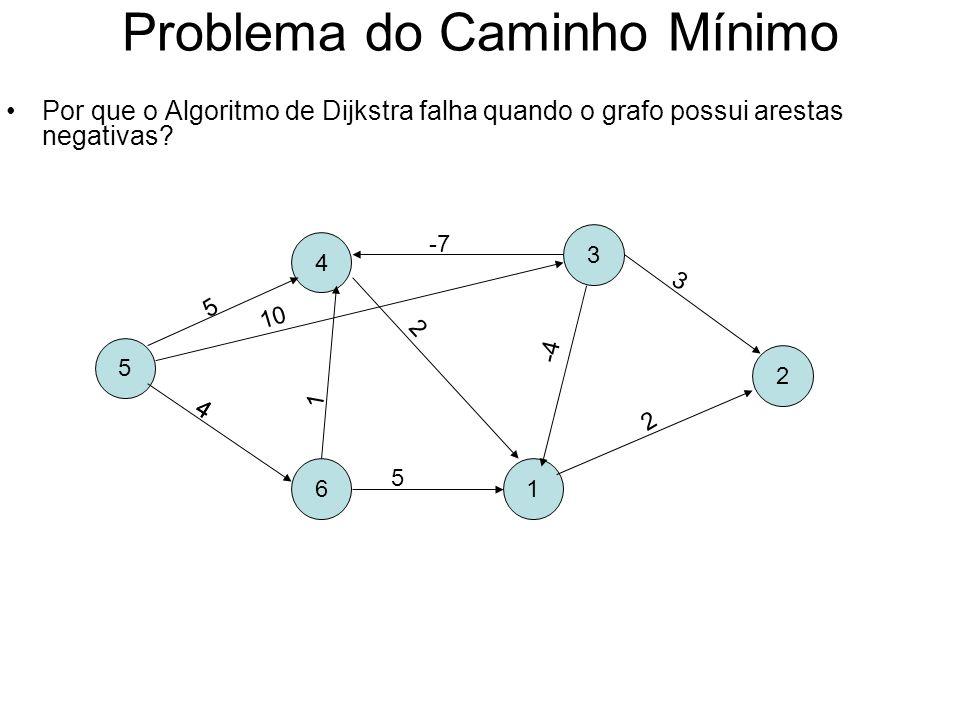 Problema do Caminho Mínimo Por que o Algoritmo de Dijkstra falha quando o grafo possui arestas negativas? 5 4 61 3 2 5 10 4 1 -7 5 2 3 4 2 -4