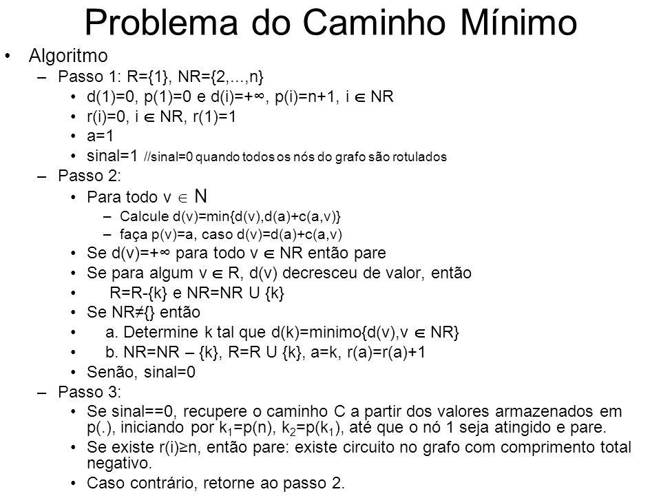Problema do Caminho Mínimo Algoritmo –Passo 1: R={1}, NR={2,...,n} d(1)=0, p(1)=0 e d(i)=+, p(i)=n+1, i NR r(i)=0, i NR, r(1)=1 a=1 sinal=1 //sinal=0