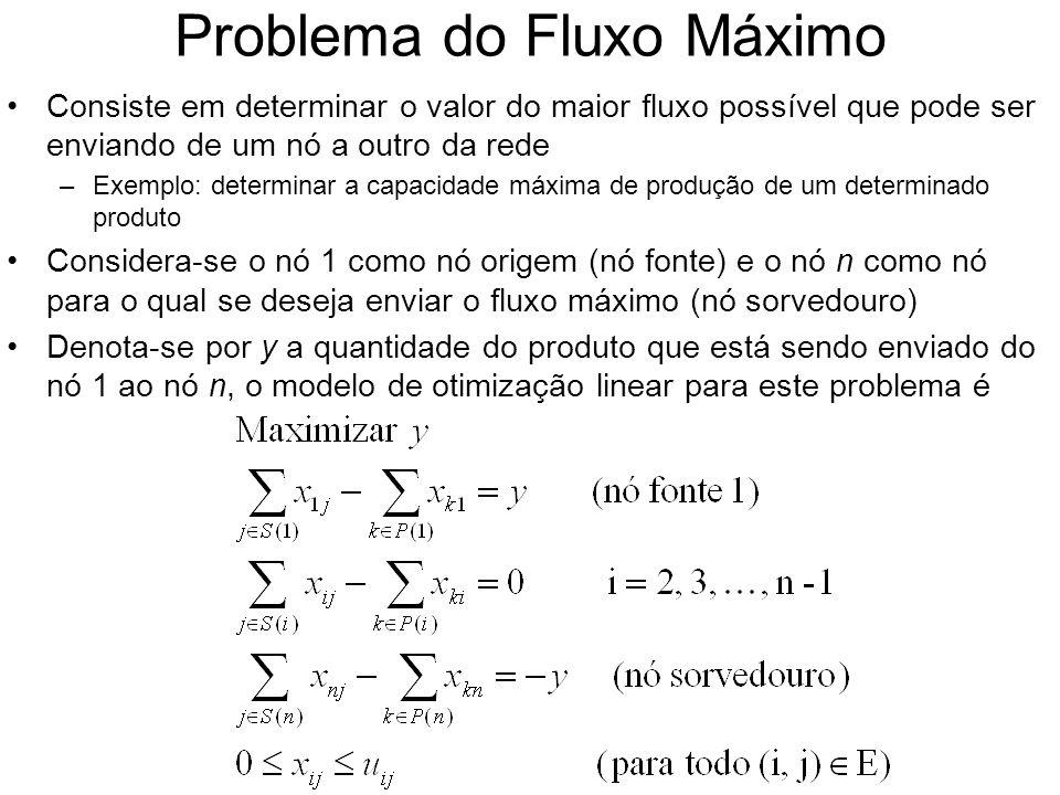 Problema do Fluxo Máximo Consiste em determinar o valor do maior fluxo possível que pode ser enviando de um nó a outro da rede –Exemplo: determinar a