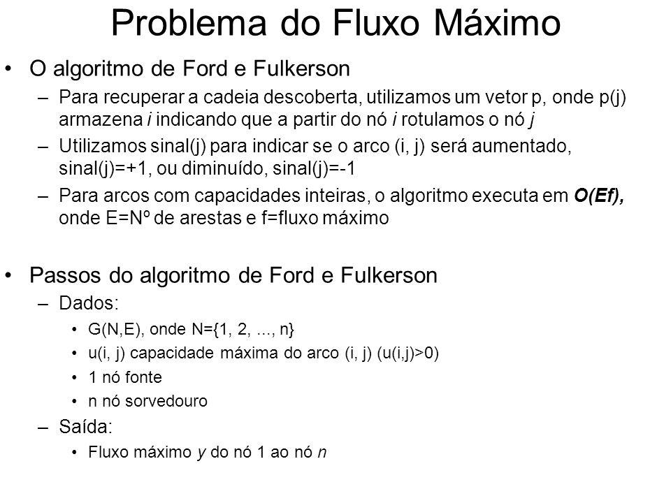 Problema do Fluxo Máximo O algoritmo de Ford e Fulkerson –Para recuperar a cadeia descoberta, utilizamos um vetor p, onde p(j) armazena i indicando qu