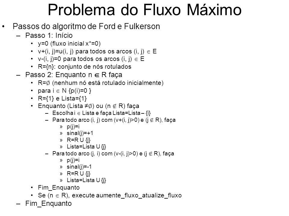 Problema do Fluxo Máximo Passos do algoritmo de Ford e Fulkerson –Passo 1: Início y=0 (fluxo inicial x*=0) v+(i, j)=u(i, j) para todos os arcos (i, j)