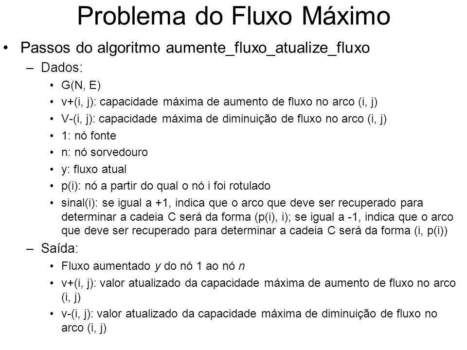 Problema do Fluxo Máximo Passos do algoritmo aumente_fluxo_atualize_fluxo –Dados: G(N, E) v+(i, j): capacidade máxima de aumento de fluxo no arco (i,